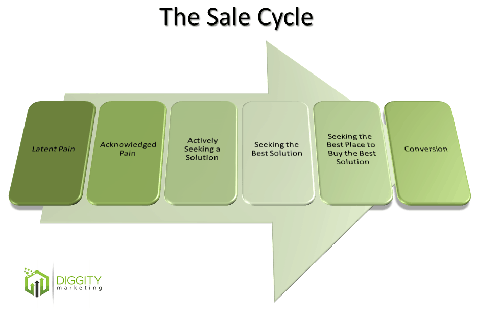 sale cycle diagram