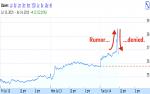 Торговый алгоритм – Скрытие крупных сделок и предсказание цены акций / ITI Capital corporate blog / Habr