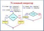 Условие if – Условные операторы: (if), (?:)