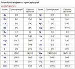 Таблю – перевод с английского на русский , транскрипция, произношение, примеры, грамматика